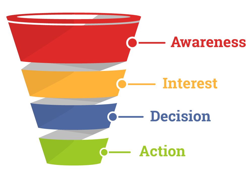 Know Your Neighbourhood Sales Funnel